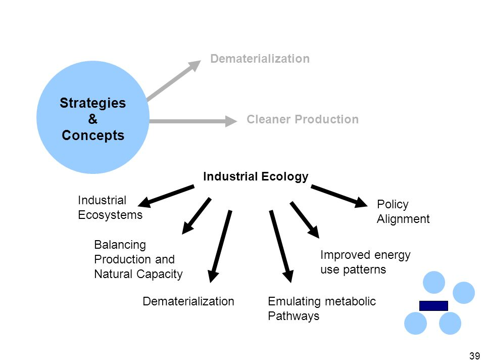 39 Industrial Ecology Dematerialization Cleaner Production Industrial Ecosystems Balancing Production and Natural Capacity DematerializationEmulating metabolic Pathways Improved energy use patterns Policy Alignment Strategies & Concepts