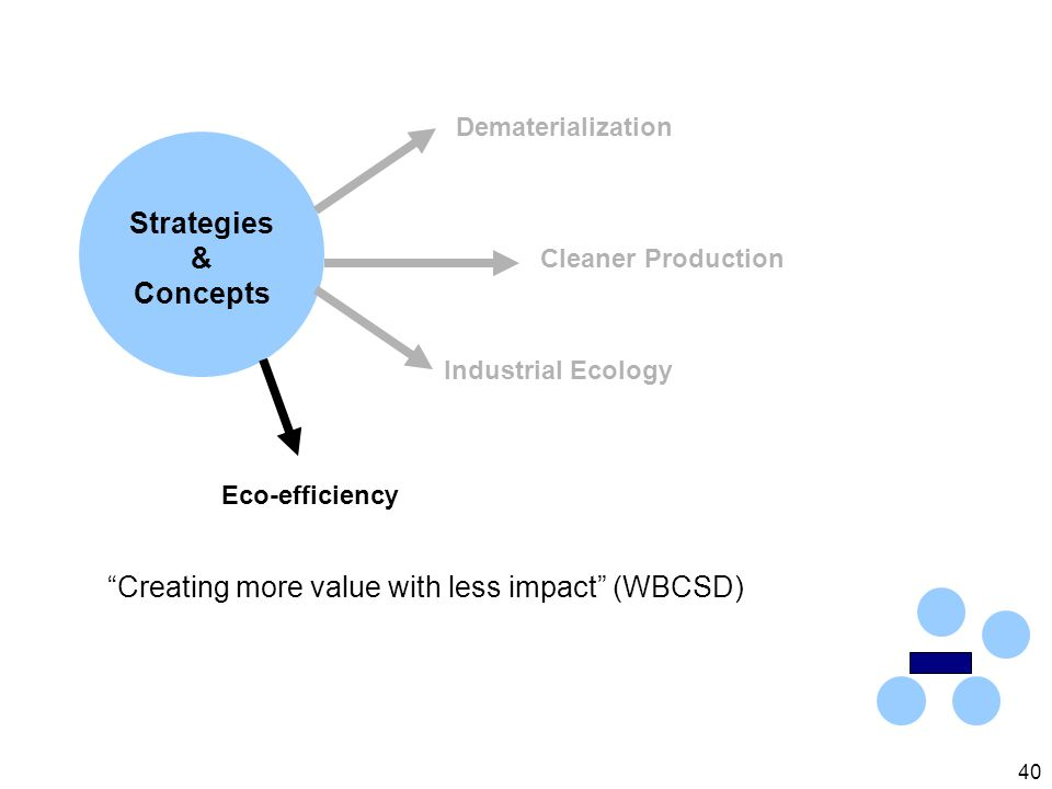40 Strategies & Concepts Industrial Ecology Dematerialization Cleaner Production Eco-efficiency Creating more value with less impact (WBCSD)