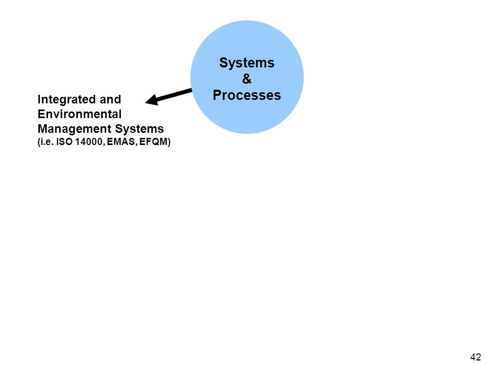 42 Integrated and Environmental Management Systems (i.e. ISO 14000, EMAS, EFQM) Systems & Processes