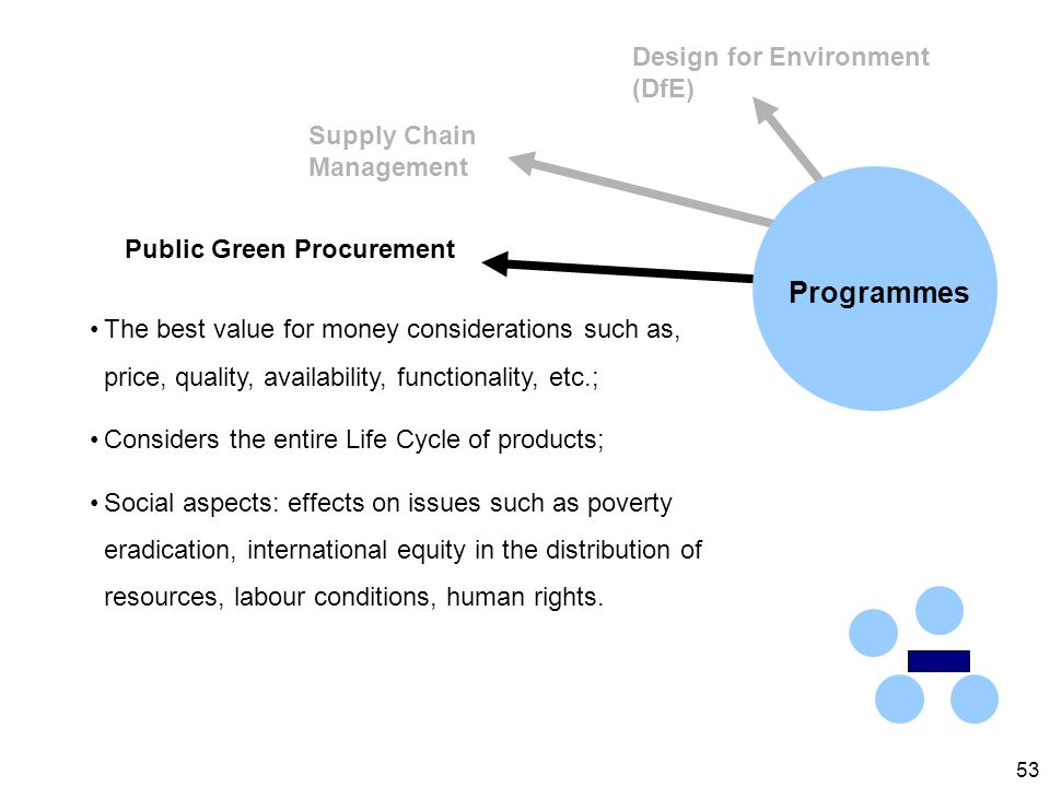 53 Design for Environment (DfE) Supply Chain Management Public Green Procurement The best value for money considerations such as, price, quality, availability, functionality, etc.; Considers the entire Life Cycle of products; Social aspects: effects on issues such as poverty eradication, international equity in the distribution of resources, labour conditions, human rights.