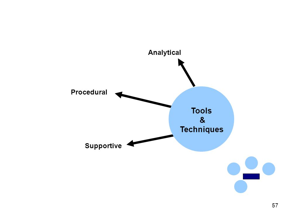 57 Analytical Procedural Supportive Tools & Techniques