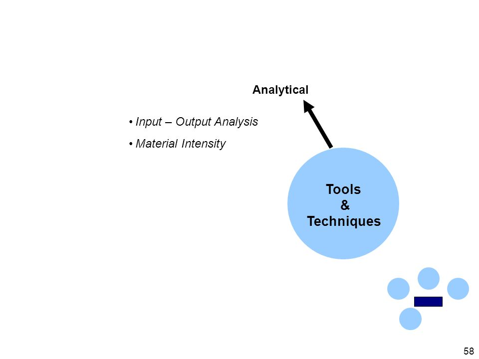 58 Analytical Input – Output Analysis Material Intensity Tools & Techniques