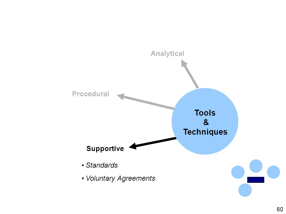 60 Analytical Procedural Supportive Standards Voluntary Agreements Tools & Techniques