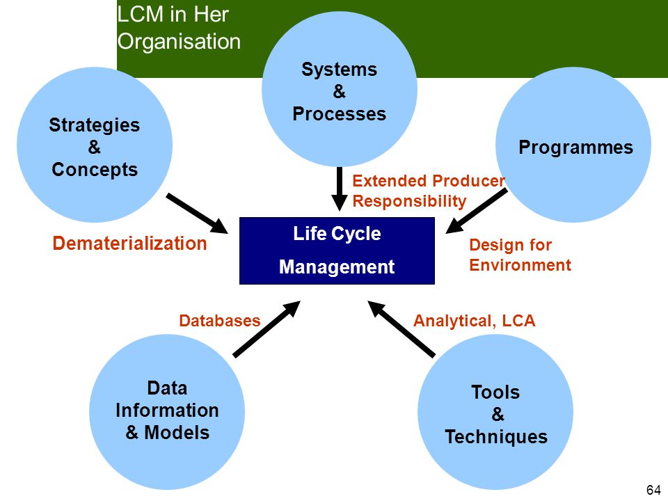 64 LCM in Her Organisation Databases Design for Environment Dematerialization Strategies & Concepts Systems & Processes Programmes Data Information & Models Tools & Techniques Life Cycle Management Analytical, LCA Extended Producer Responsibility