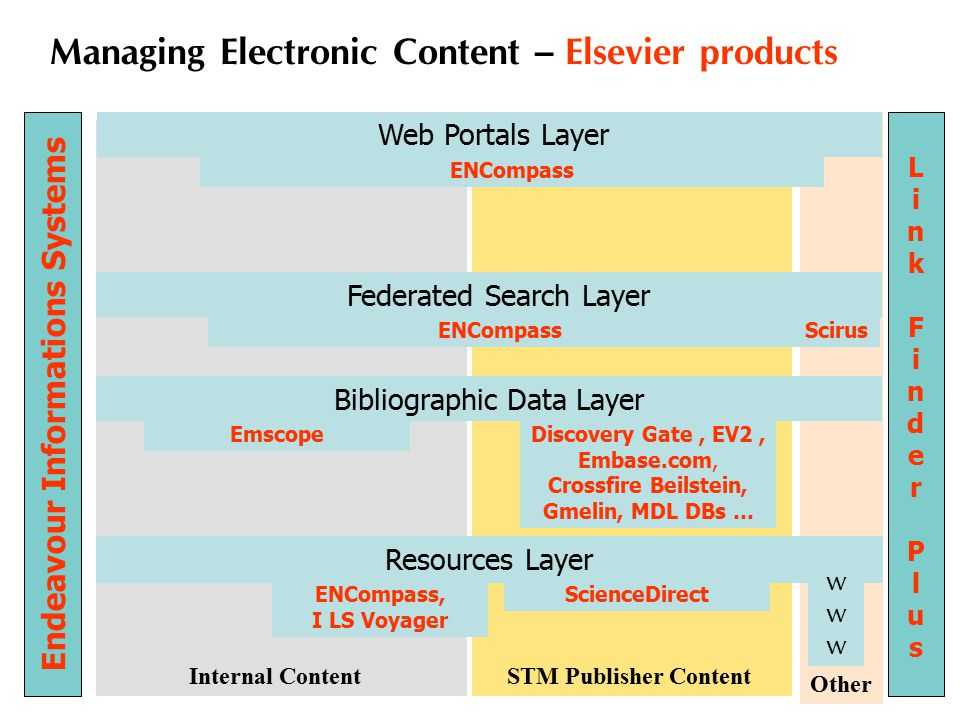 14 Licensing models for journals on ScienceDirect Volume 1 Issue 1 Subject Collection Engineering 1995 2002 Now Subject Collection Chemistry Subject Collection Social Sciences > 1730 Journal Titles Print Subscriptions Web Editions 2003 SDOL License Agreement 2001 2000 1999 Backfiles Package Chemistry Journal Backfiles Backfiles 1998 1997 1996 18 other Subject Collections Subject Collections Freedom Collection Backfiles Package Social Science Backfiles Package Engineering Other Backfiles Packages