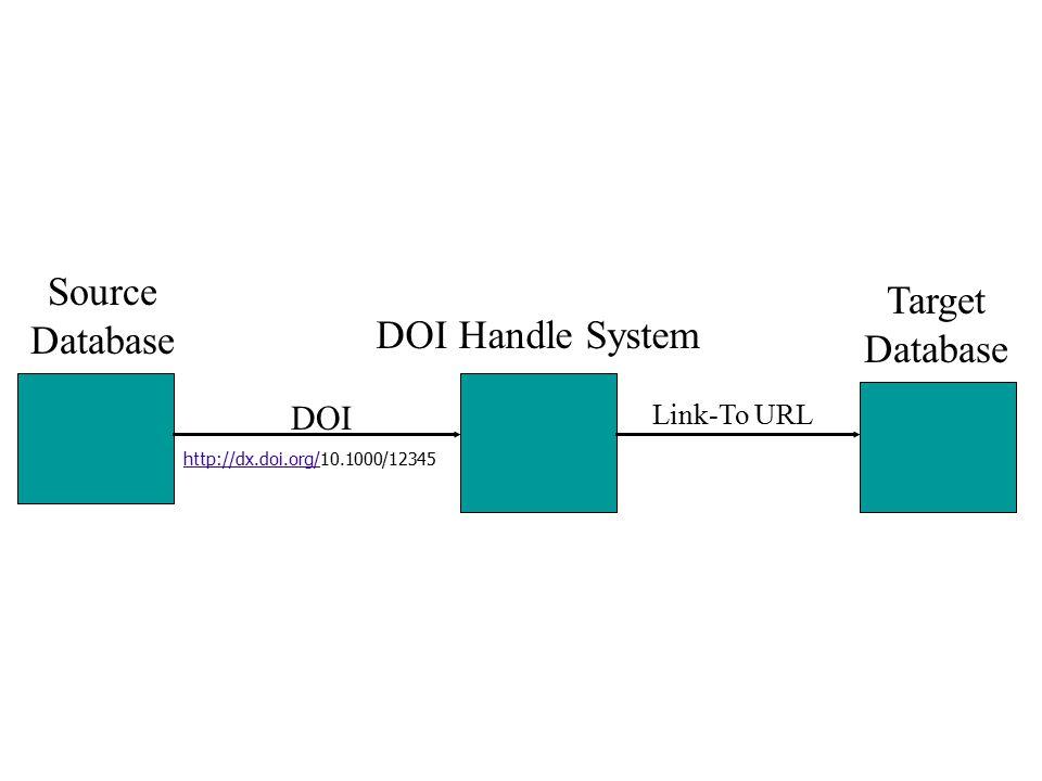 Source Database DOI Handle System Target Database DOI Link-To URL http://dx.doi.org/http://dx.doi.org/10.1000/12345 6
