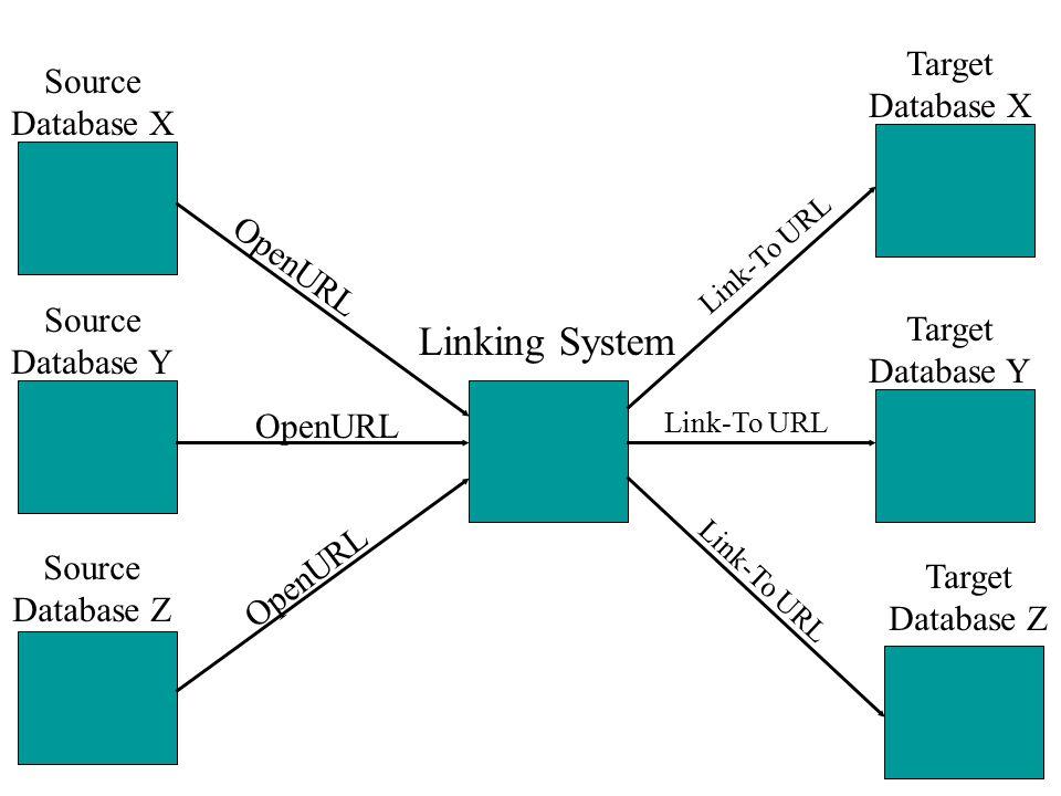 Source Database Y Linking System Target Database Y OpenURL Link-To URL Target Database X Target Database Z Link-To URL Source Database X Source Database Z OpenURL