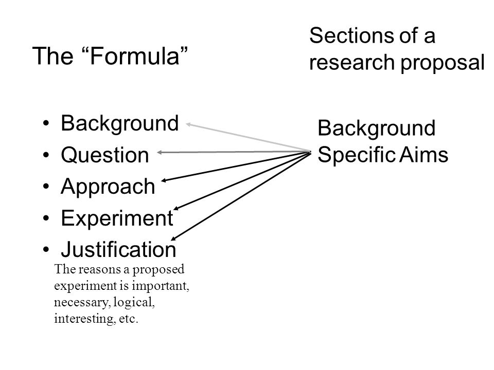 The Formula Background Question Approach Experiment Justification Sections of a research proposal Background Specific Aims The reasons a proposed experiment is important, necessary, logical, interesting, etc.