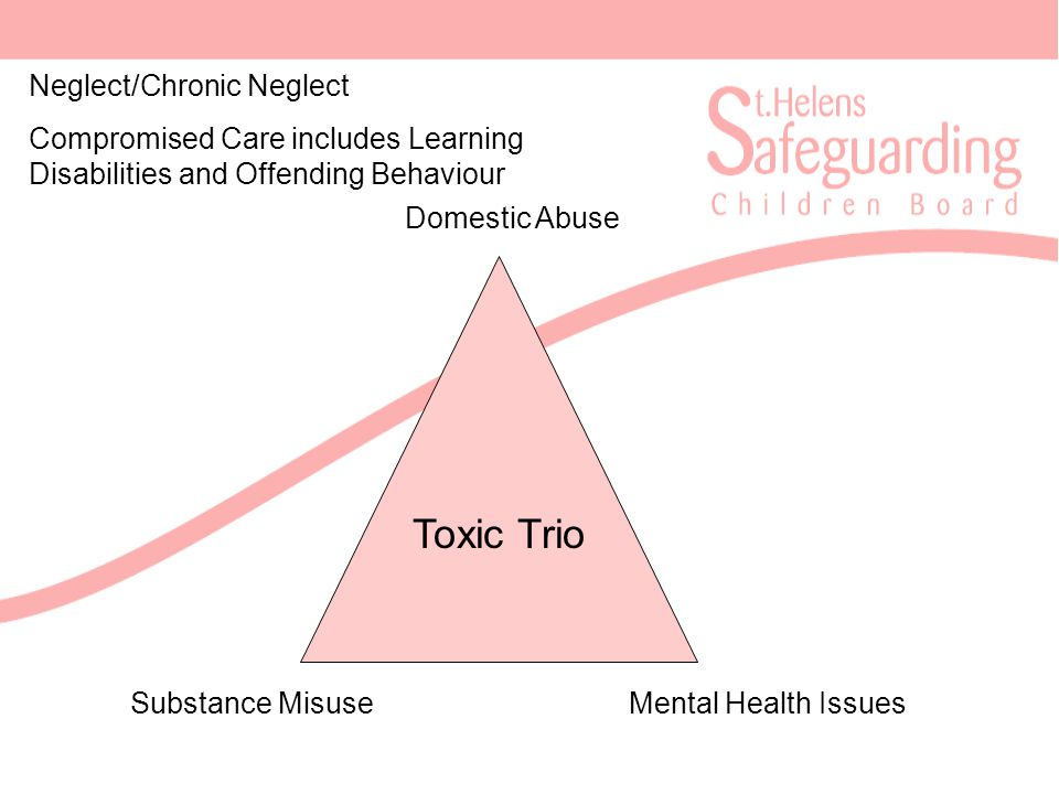 Toxic Trio Domestic Abuse Mental Health IssuesSubstance Misuse Neglect/Chronic Neglect Compromised Care includes Learning Disabilities and Offending Behaviour