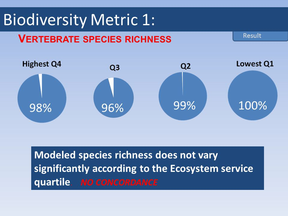 V ERTEBRATE SPECIES RICHNESS 98%96% 99%100% Modeled species richness does not vary significantly according to the Ecosystem service quartile.