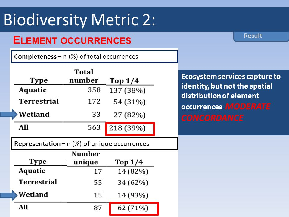 Element Occurrences Completeness – n (%) of total occurrences Representation – n (%) of unique occurrences Ecosystem services capture to identity, but not the spatial distribution of element occurrences MODERATE CONCORDANCE E LEMENT OCCURRENCES Result Biodiversity Metric 2: