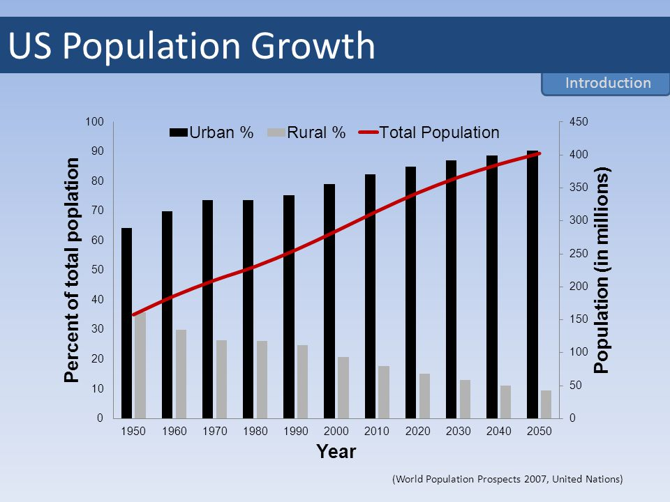 (World Population Prospects 2007, United Nations) Introduction US Population Growth