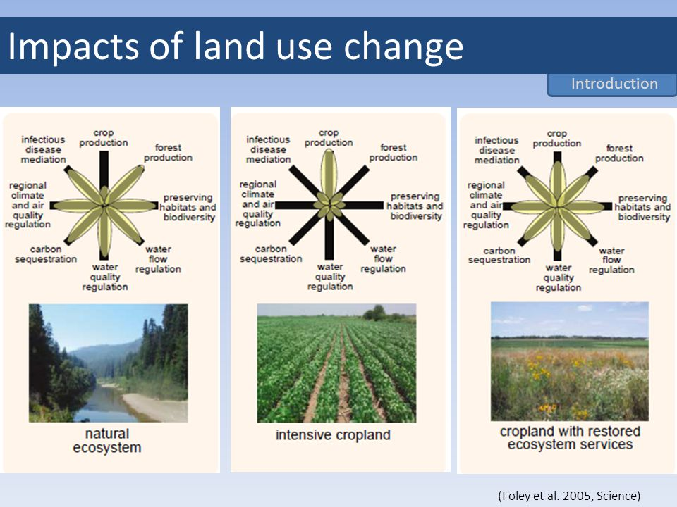 (Foley et al. 2005, Science) Introduction Impacts of land use change