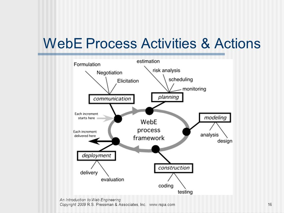 An Introduction to Web Engineering Copyright 2009 R.S. Pressman & Associates, Inc. www.rspa.com16 WebE Process Activities & Actions