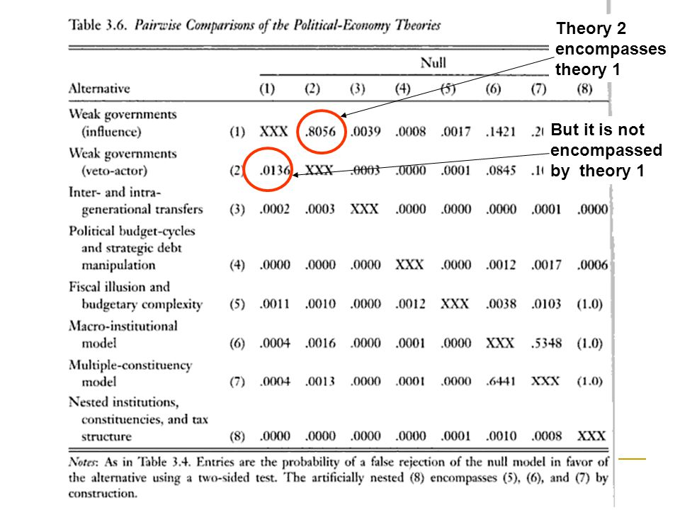 Results Theory 2 encompasses theory 1 But it is not encompassed by theory 1
