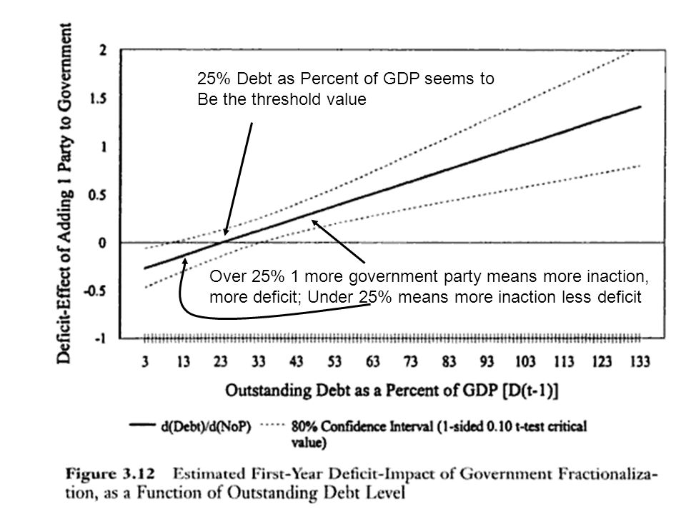25% Debt as Percent of GDP seems to Be the threshold value Over 25% 1 more government party means more inaction, more deficit; Under 25% means more inaction less deficit