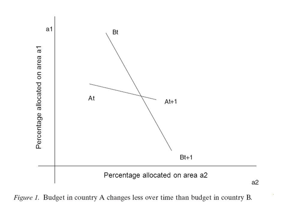 Percentage allocated on area a1 Percentage allocated on area a2