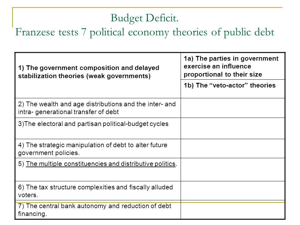 Budget Deficit.