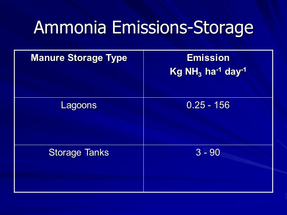 Ammonia Emissions-Storage Manure Storage Type Emission Kg NH 3 ha -1 day -1 Lagoons 0.25 - 156 Storage Tanks 3 - 90