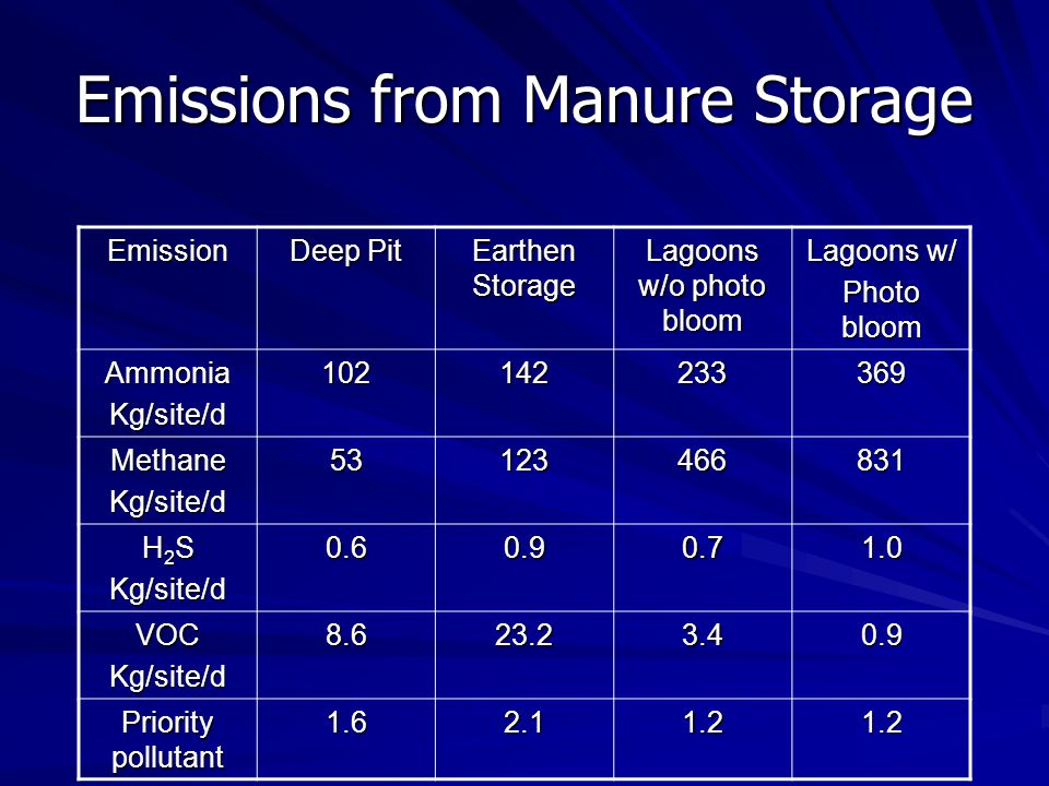 Emissions from Manure Storage Emission Deep Pit Earthen Storage Lagoons w/o photo bloom Lagoons w/ Photo bloom AmmoniaKg/site/d102142233369 MethaneKg/site/d53123466831 H 2 S Kg/site/d0.60.90.71.0 VOCKg/site/d8.623.23.40.9 Priority pollutant 1.62.11.21.2