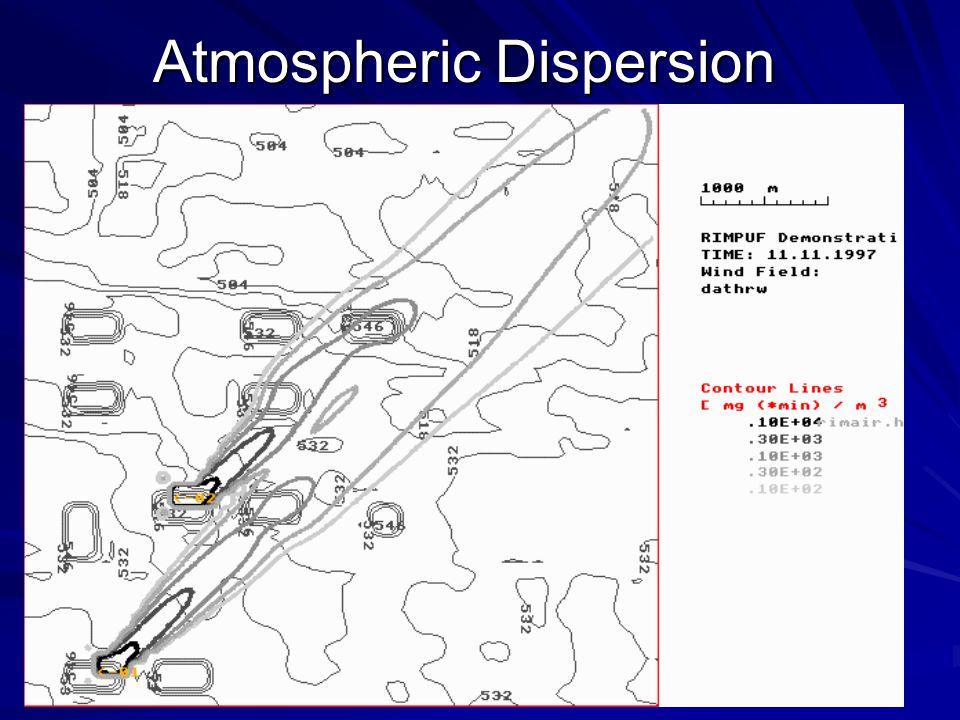 Atmospheric Dispersion