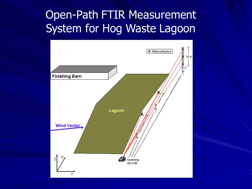 Open-Path FTIR Measurement System for Hog Waste Lagoon