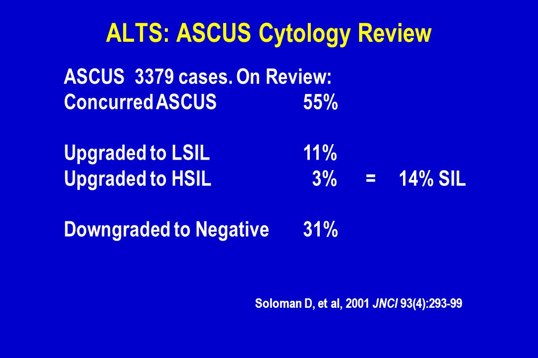ALTS: ASCUS Cytology Review ASCUS 3379 cases. On Review: Concurred ASCUS55% Upgraded to LSIL11% Upgraded to HSIL 3% =14% SIL Downgraded to Negative31%