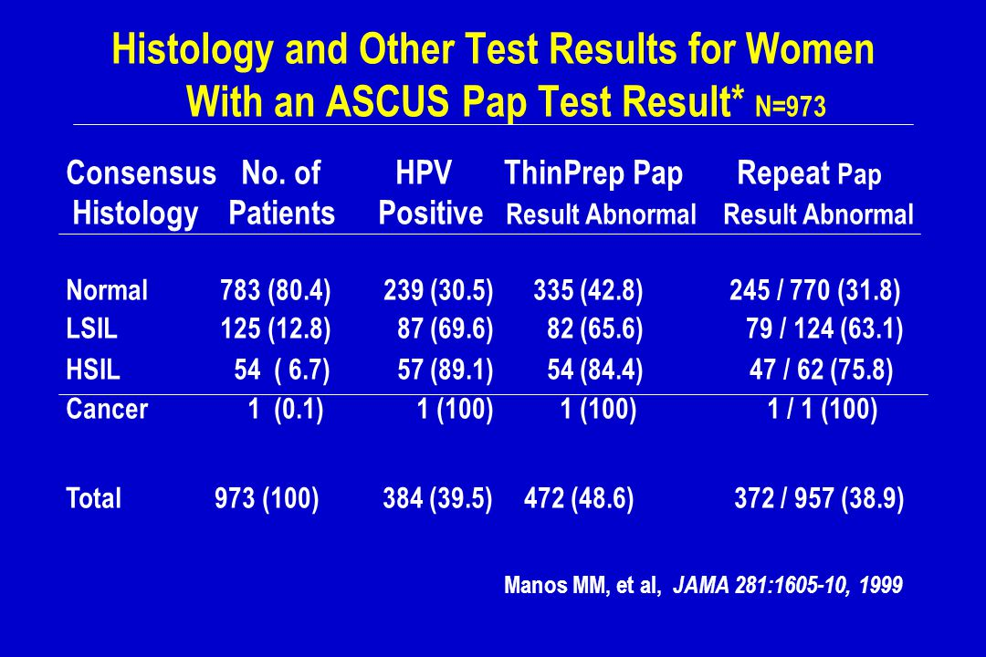 Histology and Other Test Results for Women With an ASCUS Pap Test Result* N=973 ConsensusNo. of HPVThinPrep Pap Repeat Pap Histology Patients Positive