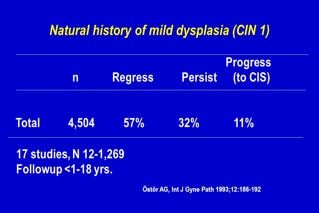 Natural history of mild dysplasia (CIN 1) Progress n Regress Persist (to CIS) Total 4,504 57% 32% 11% 17 studies, N 12-1,269 Followup <1-18 yrs. Östör