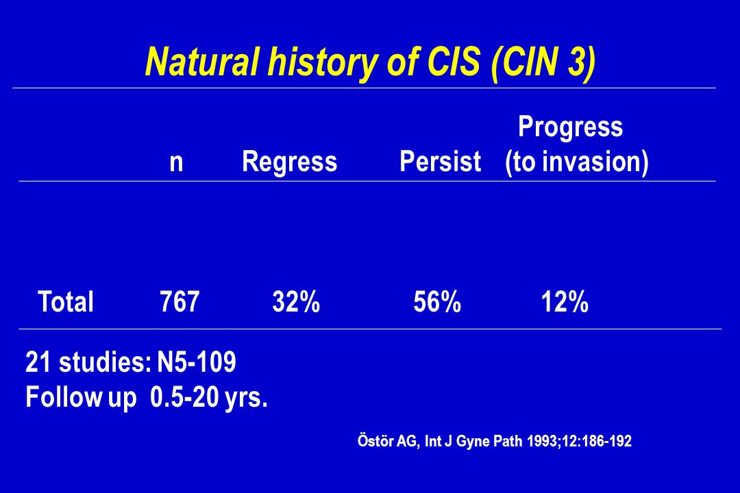 Natural history of CIS (CIN 3) Progress n Regress Persist (to invasion) Total 767 32% 56% 12% 21 studies: N5-109 Follow up 0.5-20 yrs. Östör AG, Int J