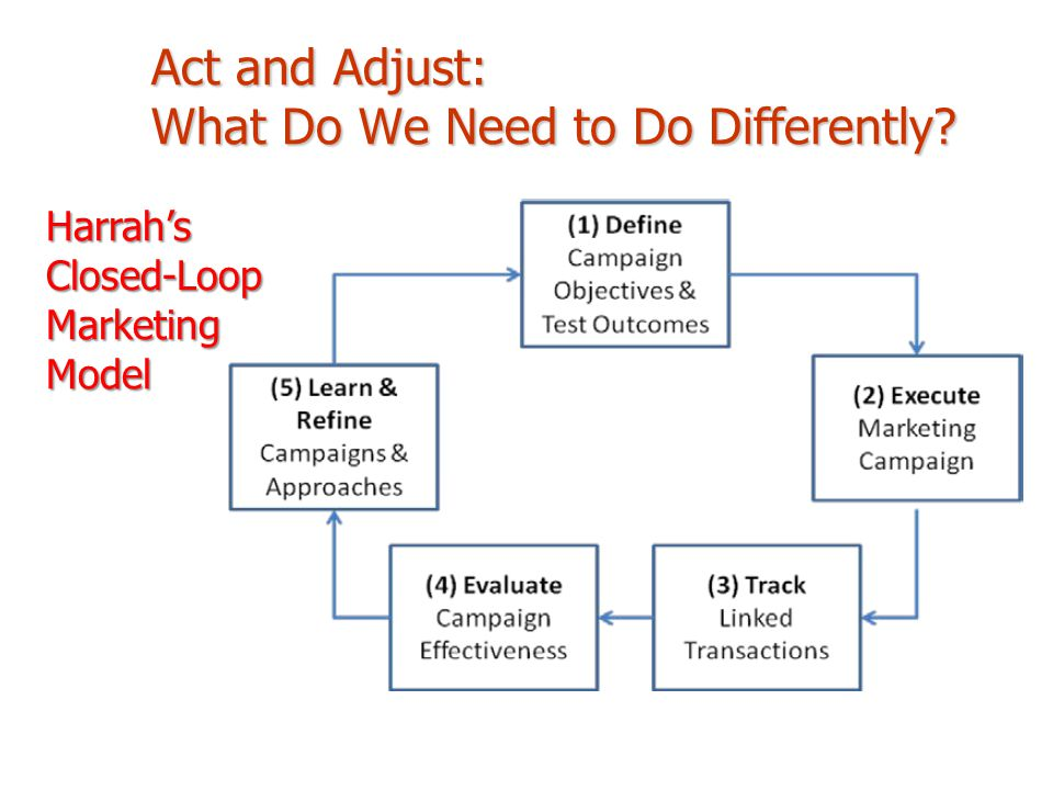 Act and Adjust: What Do We Need to Do Differently? Harrah's Closed-Loop Marketing Model