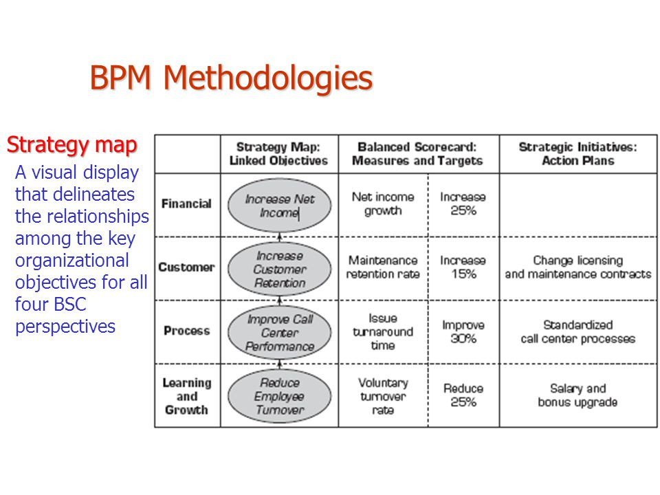 Strategy map A visual display that delineates the relationships among the key organizational objectives for all four BSC perspectives