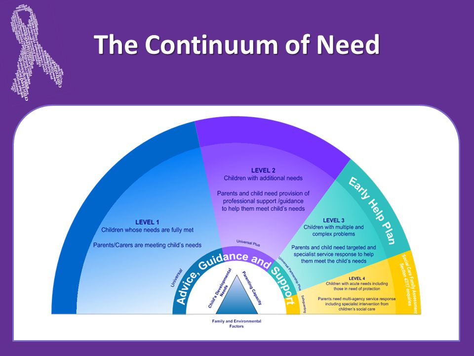 The Continuum of Need