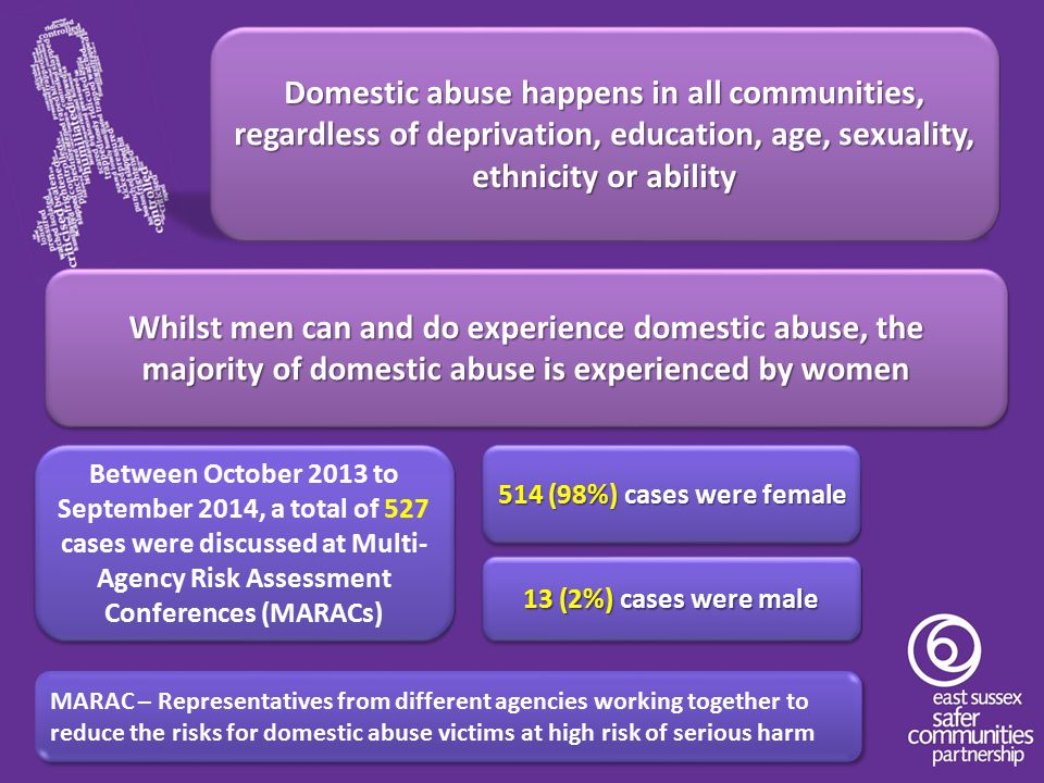 Domestic abuse happens in all communities, regardless of deprivation, education, age, sexuality, ethnicity or ability Whilst men can and do experience domestic abuse, the majority of domestic abuse is experienced by women Between October 2013 to September 2014, a total of 527 cases were discussed at Multi- Agency Risk Assessment Conferences (MARACs) 514 (98%) cases were female 13 (2%) cases were male MARAC – Representatives from different agencies working together to reduce the risks for domestic abuse victims at high risk of serious harm