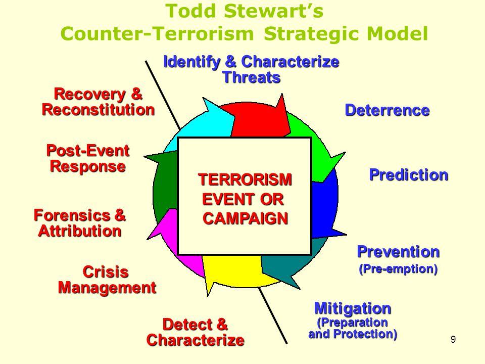 Todd Stewart's Counter-Terrorism Strategic Model Deterrence Prediction Prevention(Pre-emption) Detect & Characterize Mitigation(Preparation and Protec
