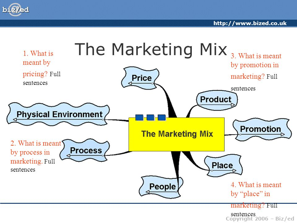 http://www.bized.co.uk Copyright 2006 – Biz/ed The Marketing Mix 1.