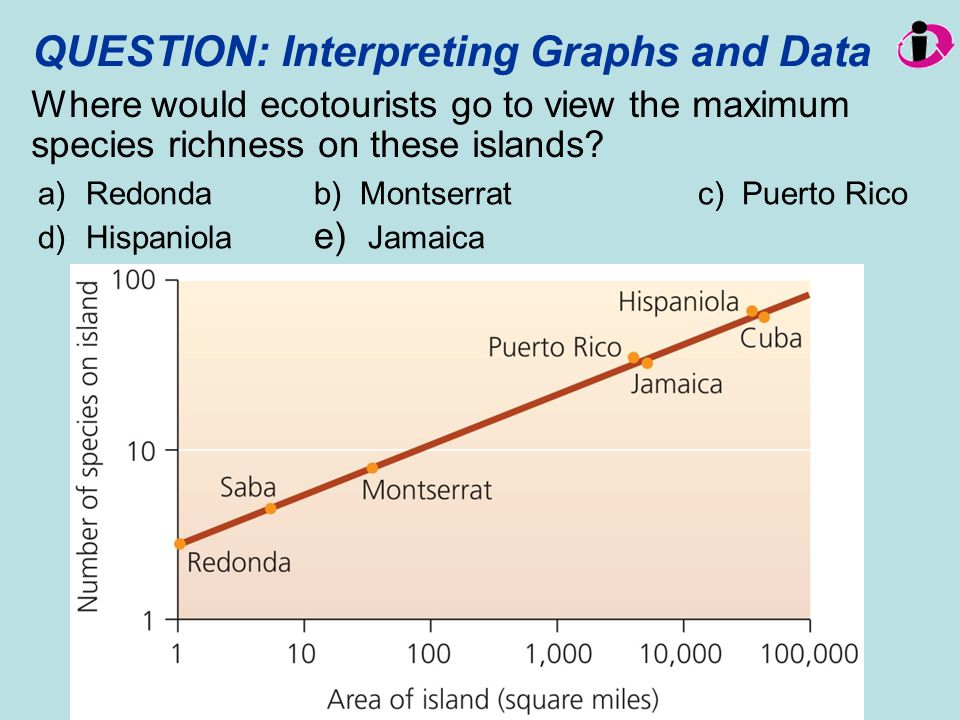QUESTION: Interpreting Graphs and Data Where would ecotourists go to view the maximum species richness on these islands? a) Redondab) Montserratc) Pue