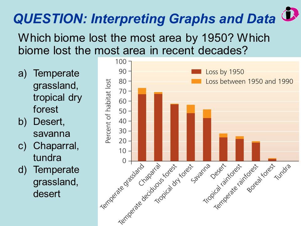 QUESTION: Interpreting Graphs and Data Which biome lost the most area by 1950? Which biome lost the most area in recent decades? a)Temperate grassland