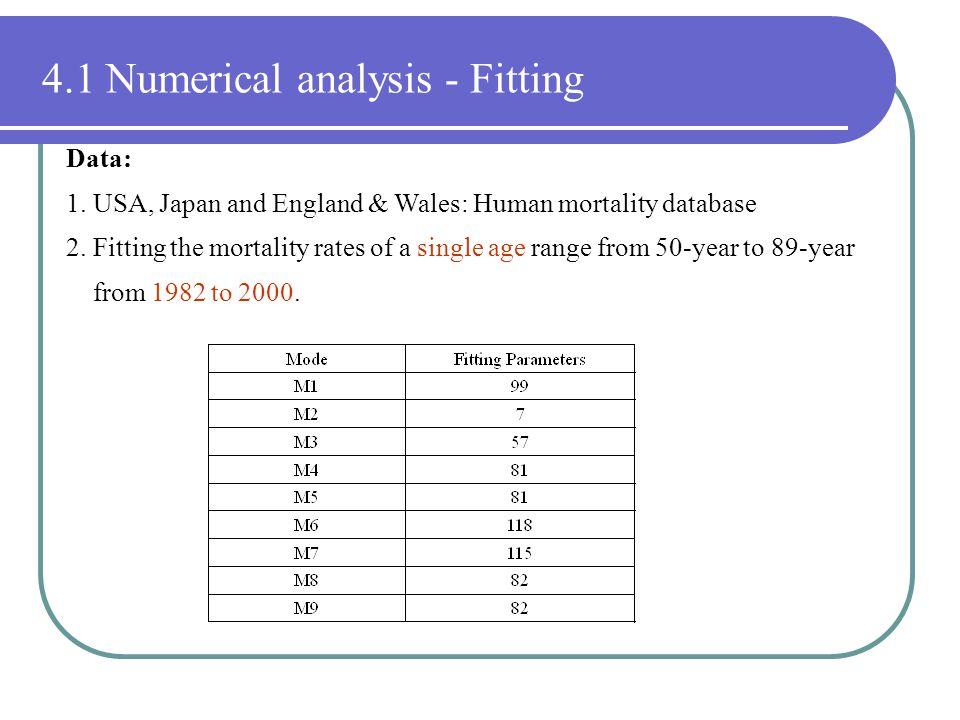 4.1 Numerical analysis - Fitting Data: 1.