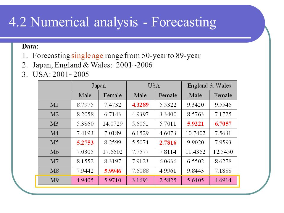 4.2 Numerical analysis - Forecasting Data: 1.Forecasting single age range from 50-year to 89-year 2.Japan, England & Wales: 2001~2006 3.USA: 2001~2005