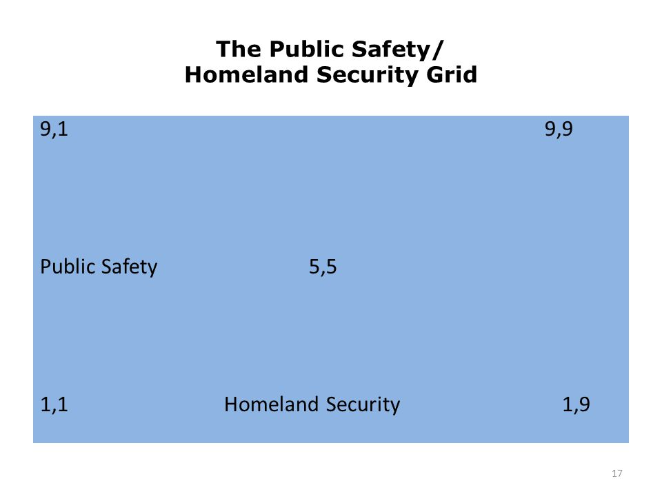 The Public Safety/ Homeland Security Grid 9,1 9,9 Public Safety 5,5 1,1 Homeland Security 1,9 17