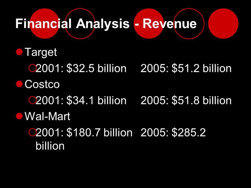 Financial Analysis - Revenue Target  2001: $32.5 billion2005: $51.2 billion Costco  2001: $34.1 billion2005: $51.8 billion Wal-Mart  2001: $180.7 b