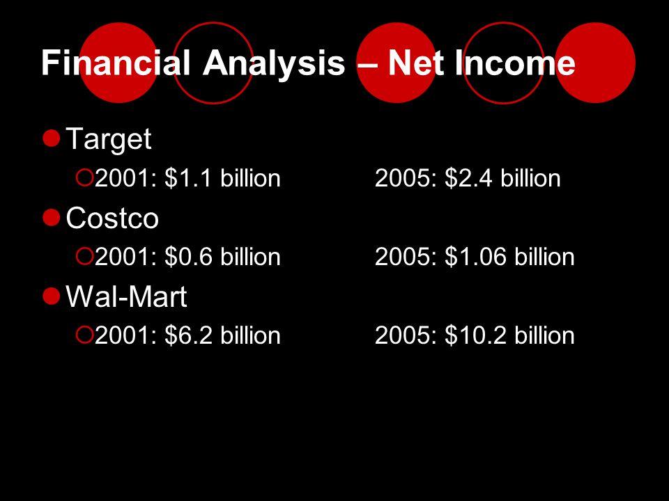 Financial Analysis – Net Income Target  2001: $1.1 billion2005: $2.4 billion Costco  2001: $0.6 billion2005: $1.06 billion Wal-Mart  2001: $6.2 bil