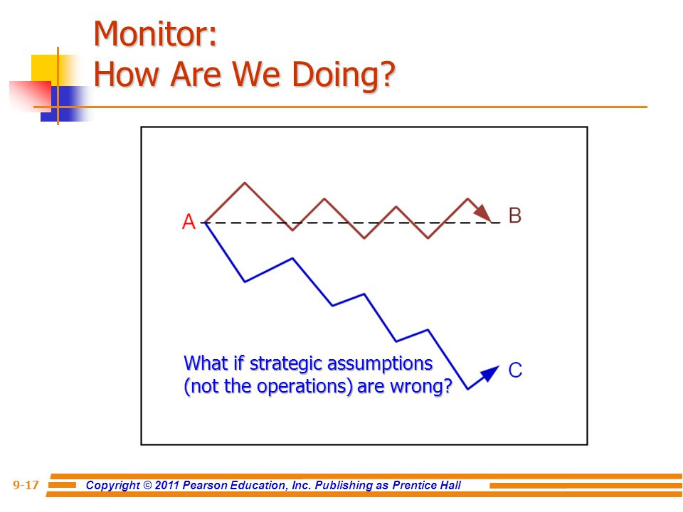 Copyright © 2011 Pearson Education, Inc. Publishing as Prentice Hall 9-17 Monitor: How Are We Doing? What if strategic assumptions (not the operations