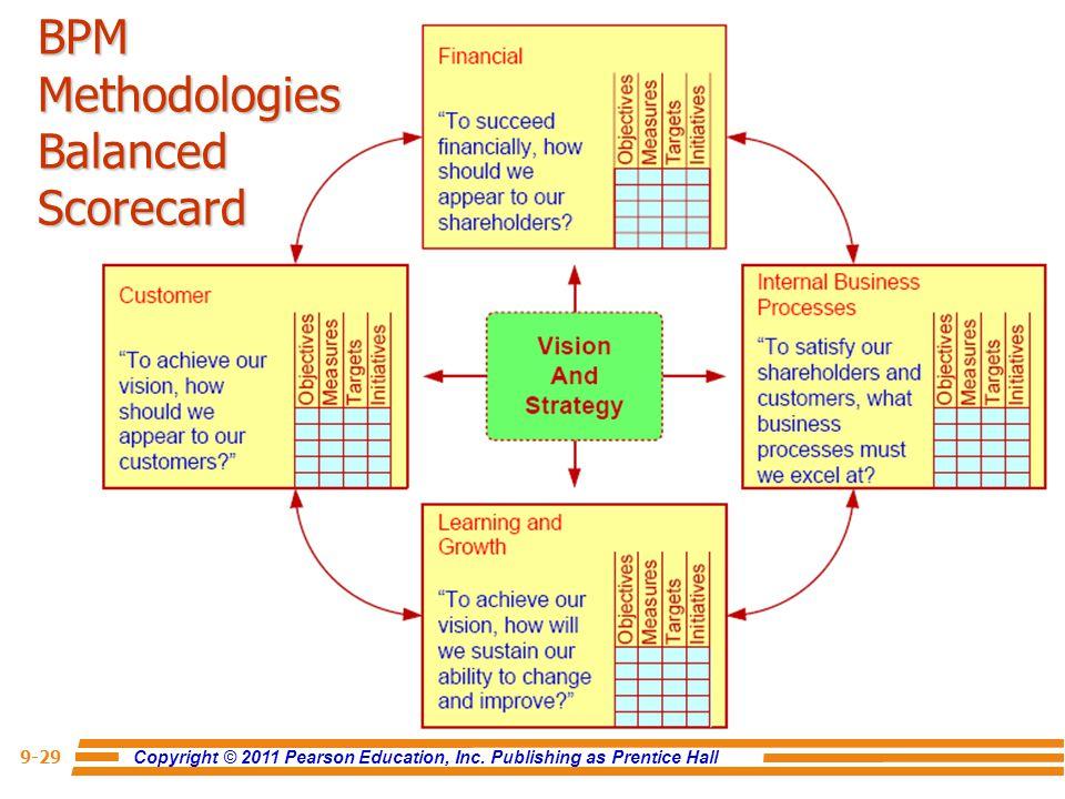 Copyright © 2011 Pearson Education, Inc. Publishing as Prentice Hall 9-29 BPM Methodologies Balanced Scorecard