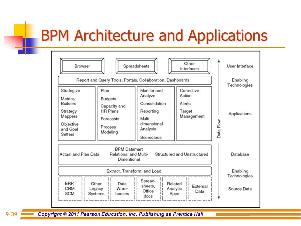 Copyright © 2011 Pearson Education, Inc. Publishing as Prentice Hall 9-39 BPM Architecture and Applications