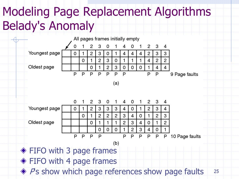 25 Modeling Page Replacement Algorithms Belady s Anomaly FIFO with 3 page frames FIFO with 4 page frames P s show which page references show page faults