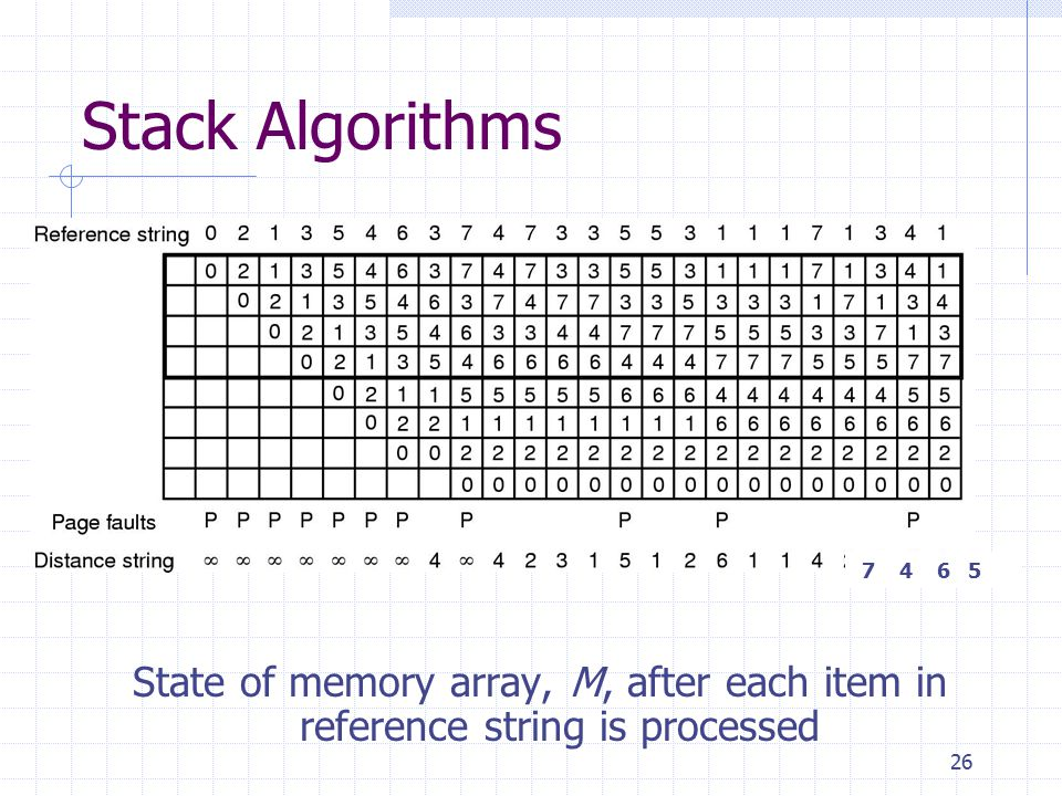 26 Stack Algorithms State of memory array, M, after each item in reference string is processed 7 4 6 5