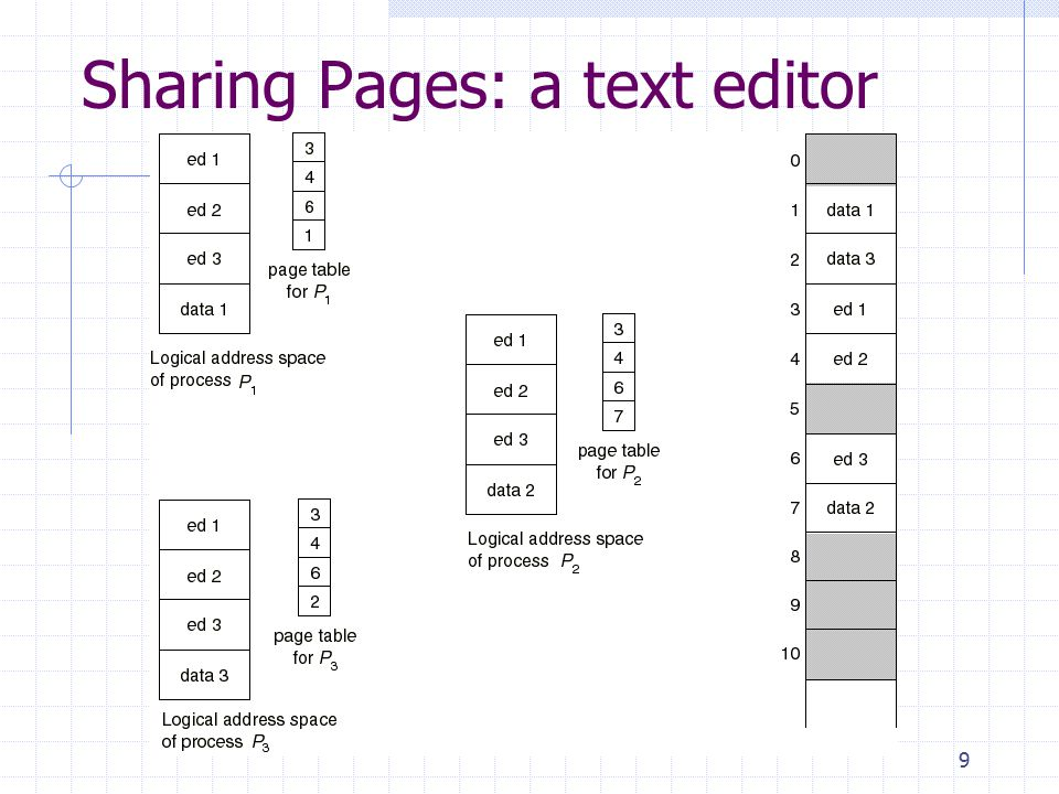 30 Inverted Page Tables Comparison of a traditional page table with an inverted page table