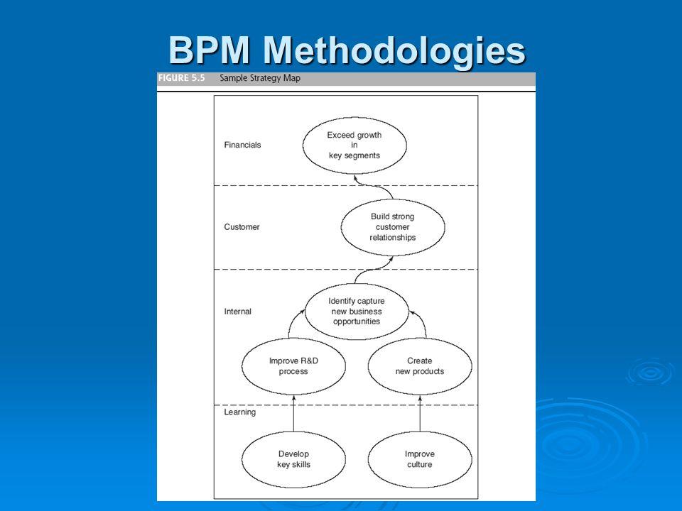 BPM Methodologies